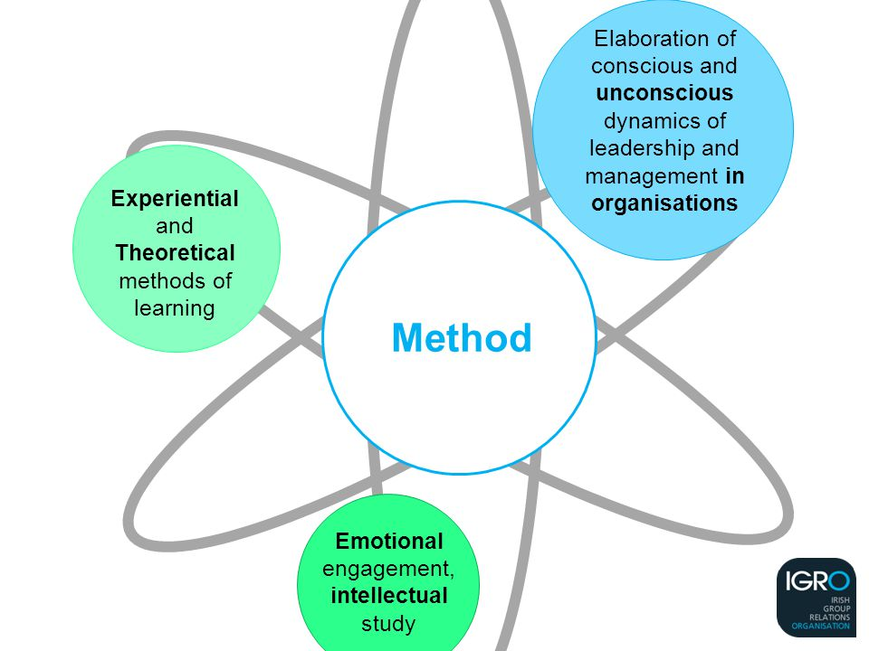 Elaboration of conscious and unconscious dynamics of leadership and management in organisations Emotional engagement, intellectual study Method Experiential and Theoretical methods of learning