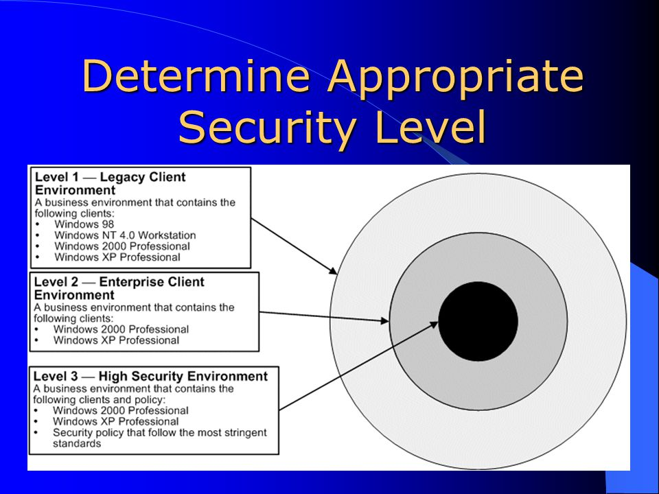 Determine Appropriate Security Level