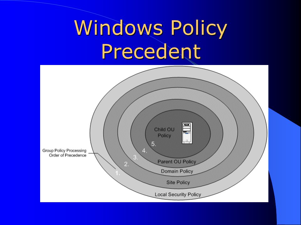 Windows Policy Precedent