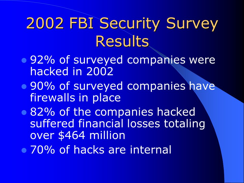 2002 FBI Security Survey Results 92% of surveyed companies were hacked in 2002 90% of surveyed companies have firewalls in place 82% of the companies hacked suffered financial losses totaling over $464 million 70% of hacks are internal