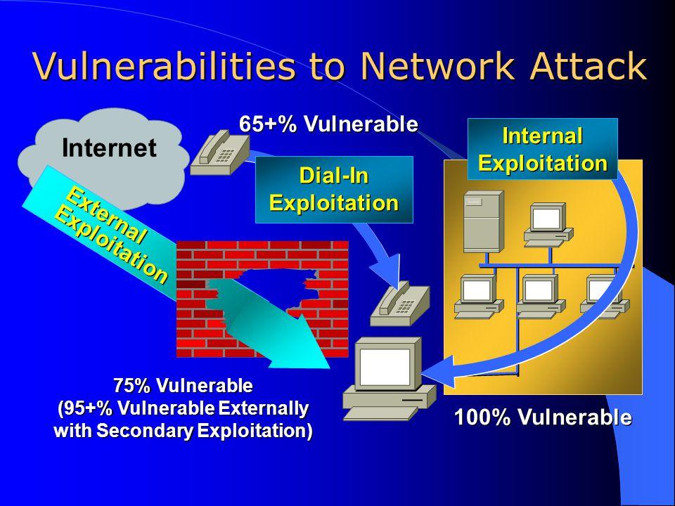 External Exploitation External Exploitation 75% Vulnerable (95+% Vulnerable Externally with Secondary Exploitation) 75% Vulnerable (95+% Vulnerable Ex