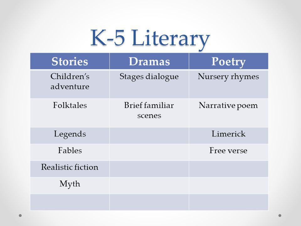 K-5 Literary StoriesDramasPoetry Children's adventure Stages dialogueNursery rhymes FolktalesBrief familiar scenes Narrative poem LegendsLimerick FablesFree verse Realistic fiction Myth