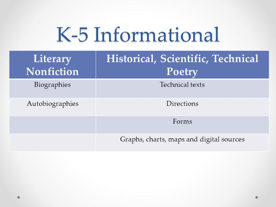 K-5 Informational Literary Nonfiction Historical, Scientific, Technical Poetry BiographiesTechnical texts AutobiographiesDirections Forms Graphs, charts, maps and digital sources