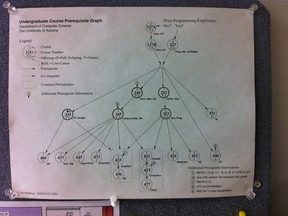 Proofs (cont'd) Contradiction pq~pp->q~p V q