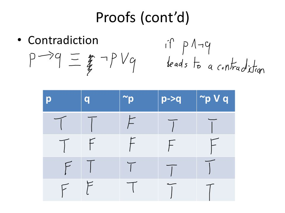 Proofs (cont'd) Contradiction pq~pp->q~p V q