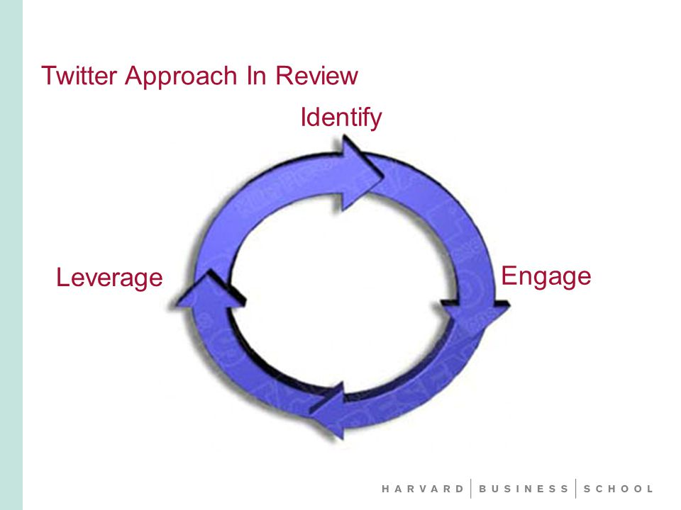 Twitter Approach In Review Identify Engage Leverage