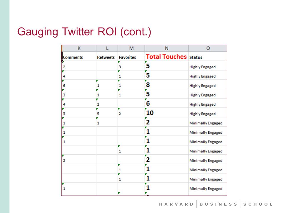 Gauging Twitter ROI (cont.)