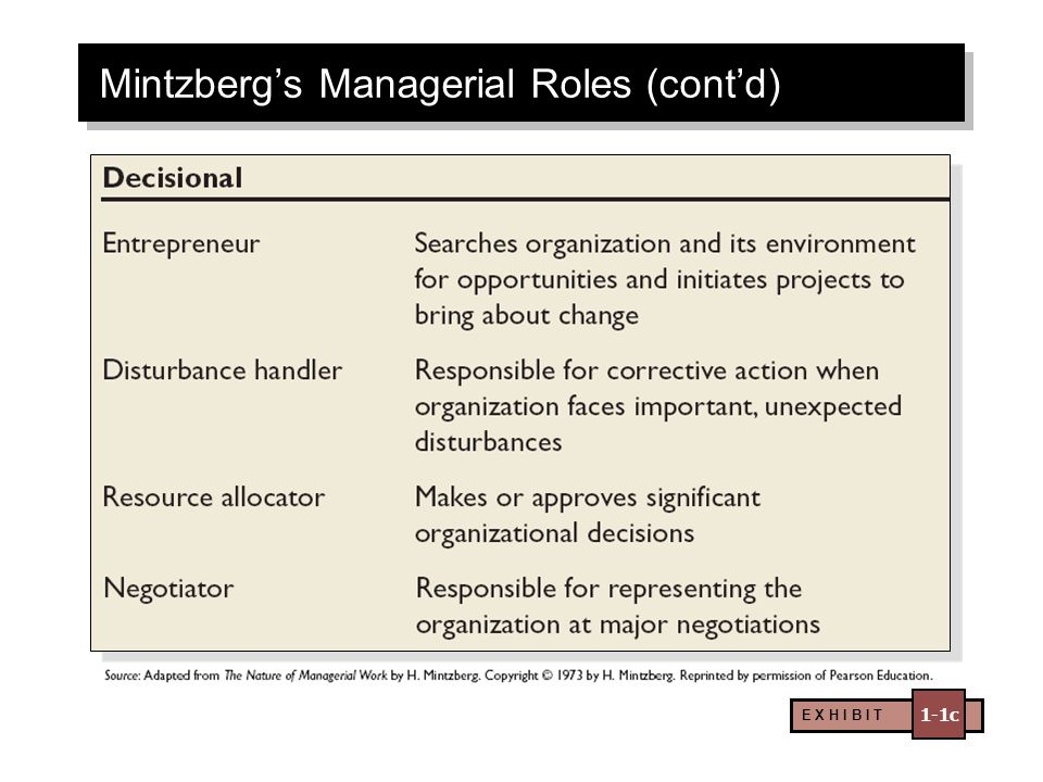 E X H I B I T 1-1c Mintzberg's Managerial Roles (cont'd)