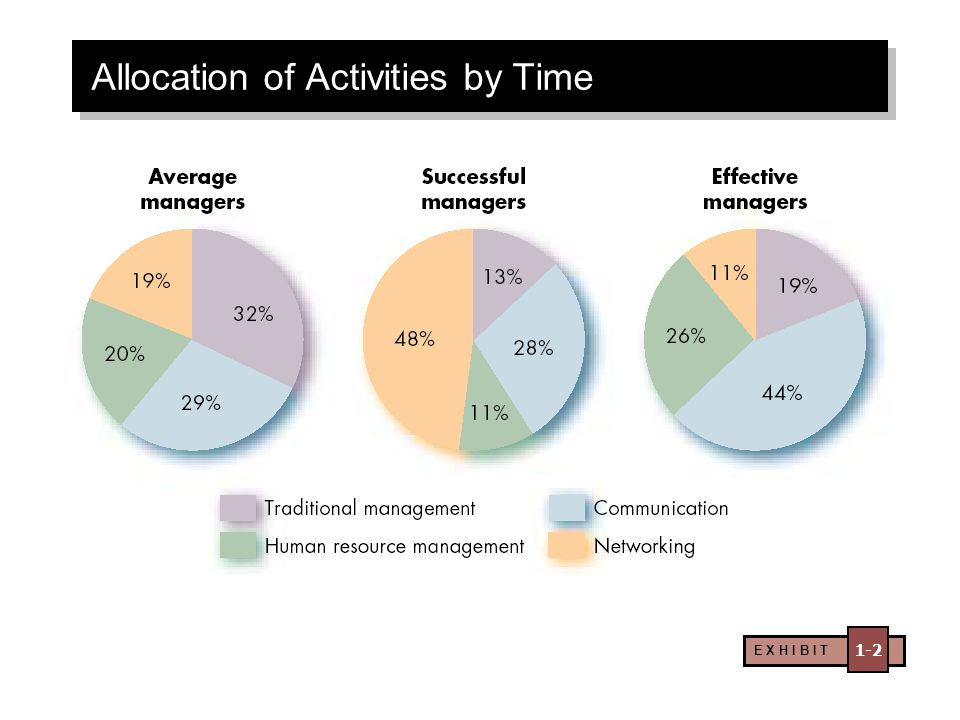 E X H I B I T 1-2 Allocation of Activities by Time