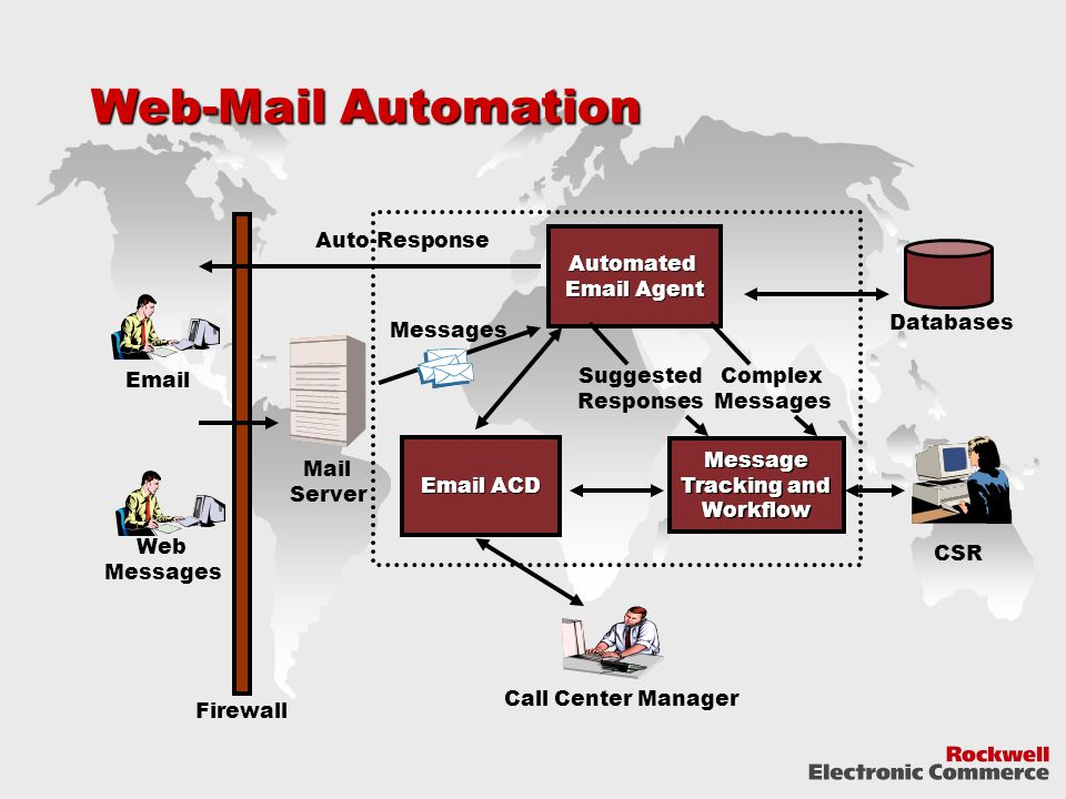 Web-Mail Automation Mail Server Auto-Response CSR Email Firewall Web Messages Databases Messages Automated Email Agent Message Tracking and Workflow Email ACD Complex Messages Suggested Responses Call Center Manager