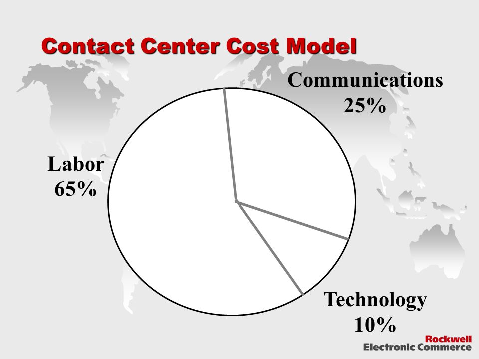 Contact Center Cost Model Labor 65% Communications 25% Technology 10%