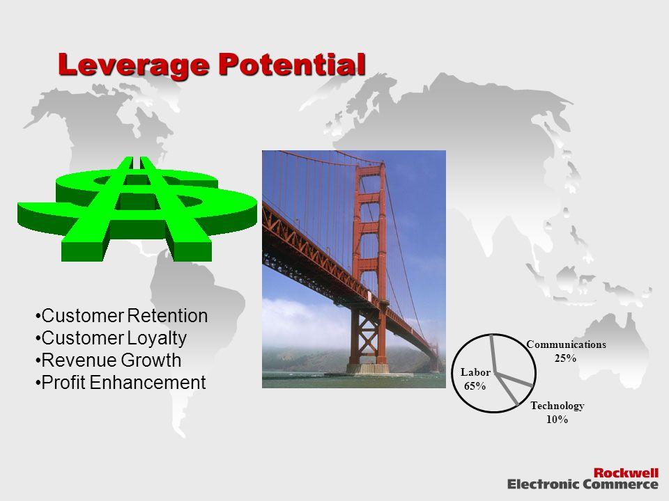 Leverage Potential Labor 65% Communications 25% Technology 10% Customer Retention Customer Loyalty Revenue Growth Profit Enhancement