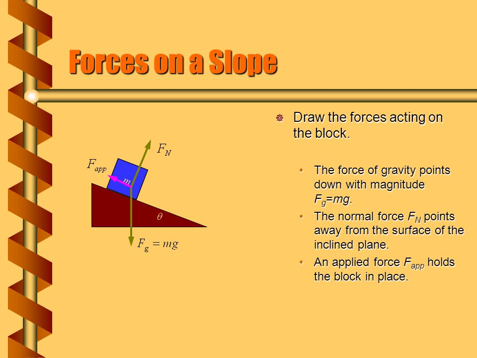 Forces on a Slope  Draw the forces acting on the block. The force of gravity points down with magnitude F g =mg. The normal force F N points away fro