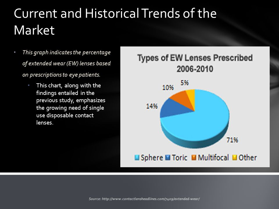 This graph indicates the percentage of extended wear (EW) lenses based on prescriptions to eye patients.