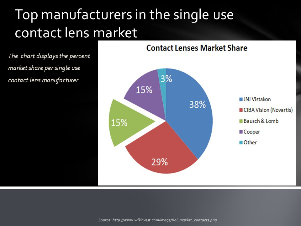 The chart displays the percent market share per single use contact lens manufacturer Source: http://www.wikinvest.com/image/Bol_market_contacts.png