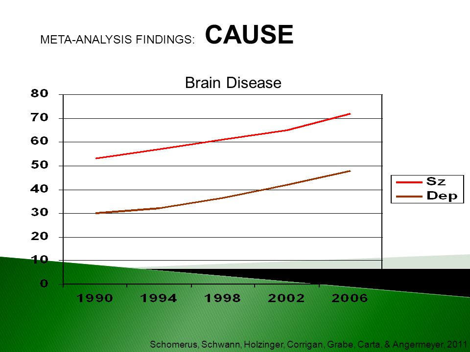 Schomerus, Schwann, Holzinger, Corrigan, Grabe, Carta, & Angermeyer, 2011 Brain Disease META-ANALYSIS FINDINGS: CAUSE