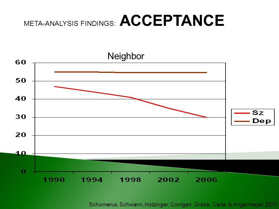 Schomerus, Schwann, Holzinger, Corrigan, Grabe, Carta, & Angermeyer, 2011 Neighbor META-ANALYSIS FINDINGS: ACCEPTANCE