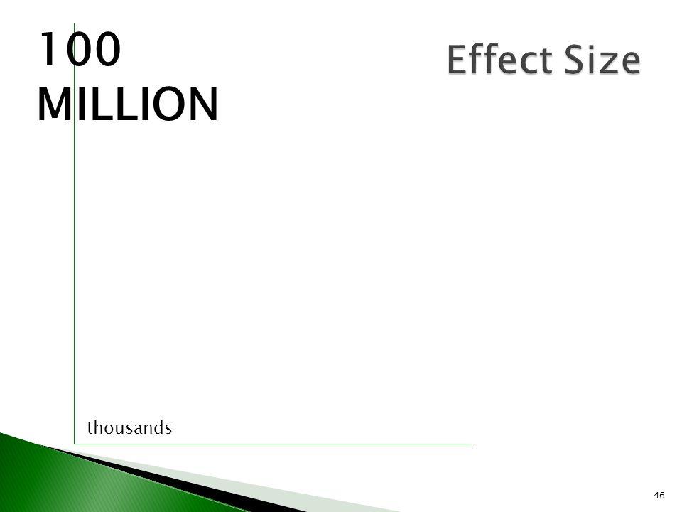 46 Effect Size 100 MILLION thousands
