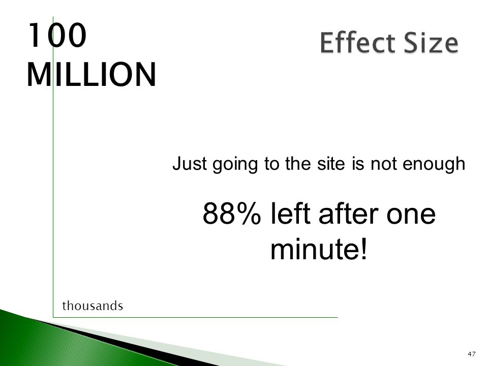47 Effect Size 100 MILLION thousands Just going to the site is not enough 88% left after one minute!