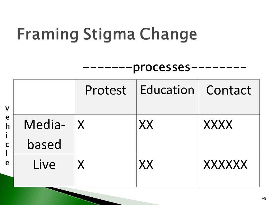 48 Framing Stigma Change Protest Education Contact Media- based XXX XXXX LiveXXX XXXXXX vehiclevehicle -------processes--------