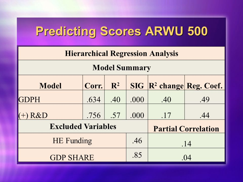 Predicting Scores ARWU 500 Hierarchical Regression Analysis Model Summary ModelCorr.R2R2 SIGR 2 changeReg.