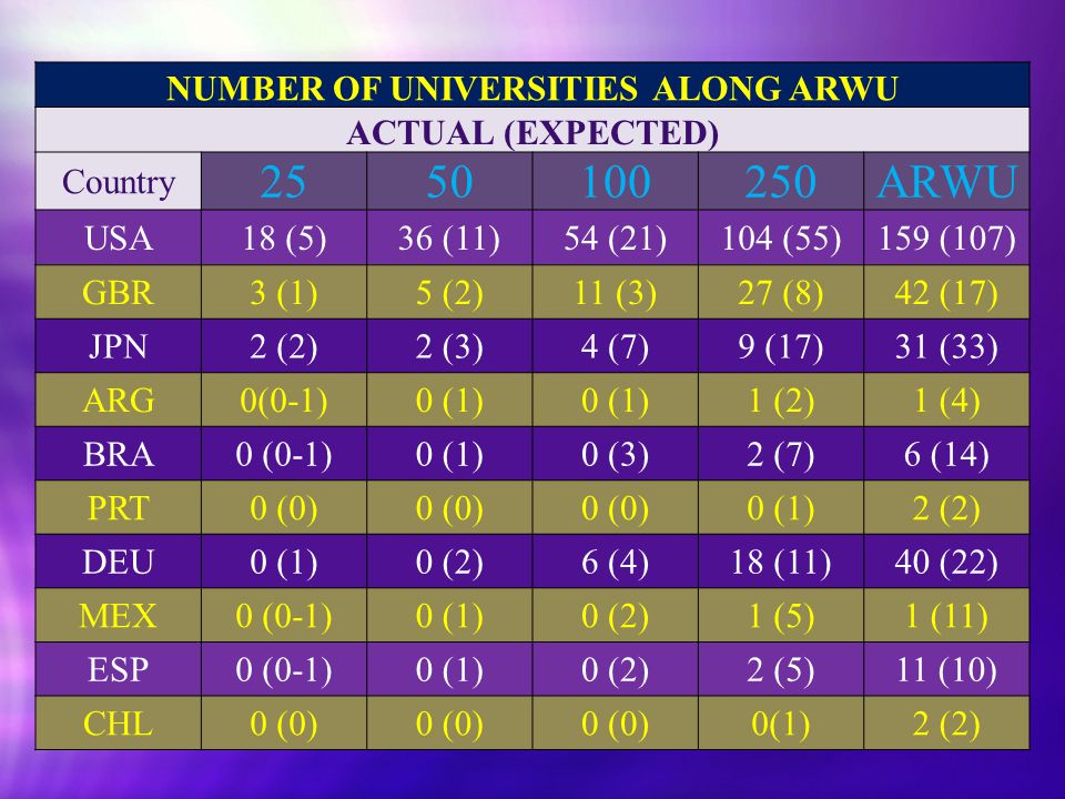 Universities in ARWU NUMBER OF UNIVERSITIES ALONG ARWU ACTUAL (EXPECTED) Country 2550100250ARWU USA18 (5)36 (11)54 (21)104 (55)159 (107) GBR3 (1)5 (2)11 (3)27 (8)42 (17) JPN2 (2)2 (3)4 (7)9 (17)31 (33) ARG0(0-1)0 (1) 1 (2)1 (4) BRA0 (0-1)0 (1)0 (3)2 (7)6 (14) PRT0 (0) 0 (1)2 (2) DEU0 (1)0 (2)6 (4)18 (11)40 (22) MEX0 (0-1)0 (1)0 (2)1 (5)1 (11) ESP0 (0-1)0 (1)0 (2)2 (5)11 (10) CHL0 (0) 0(1)2 (2)