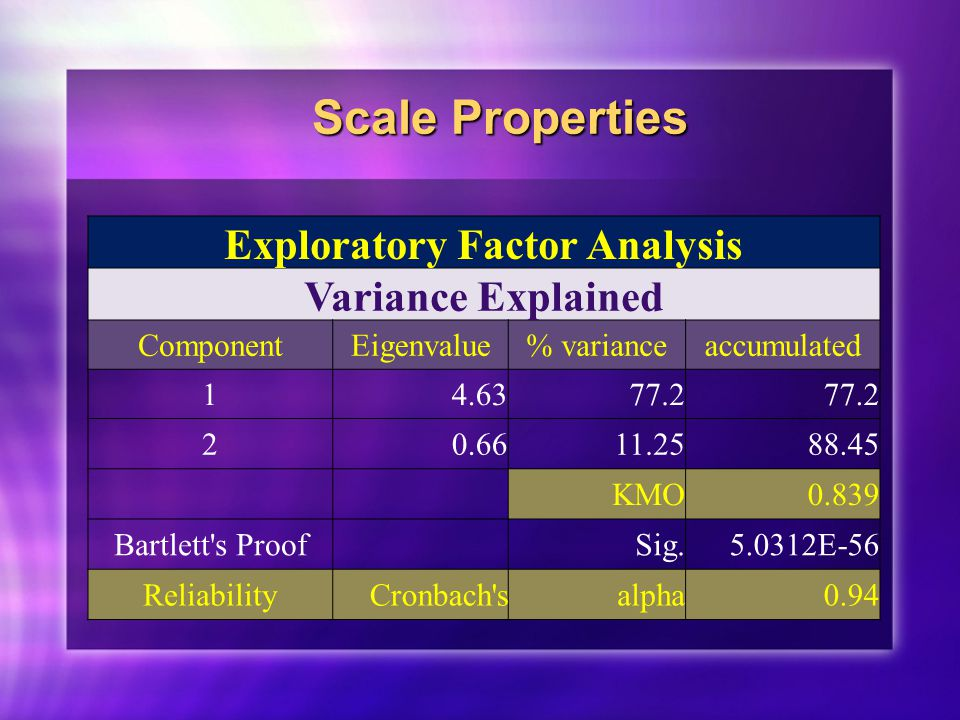 Scale Properties Exploratory Factor Analysis Variance Explained ComponentEigenvalue% varianceaccumulated 14.6377.2 20.6611.2588.45 KMO0.839 Bartlett s Proof Sig.5.0312E-56 ReliabilityCronbach salpha0.94