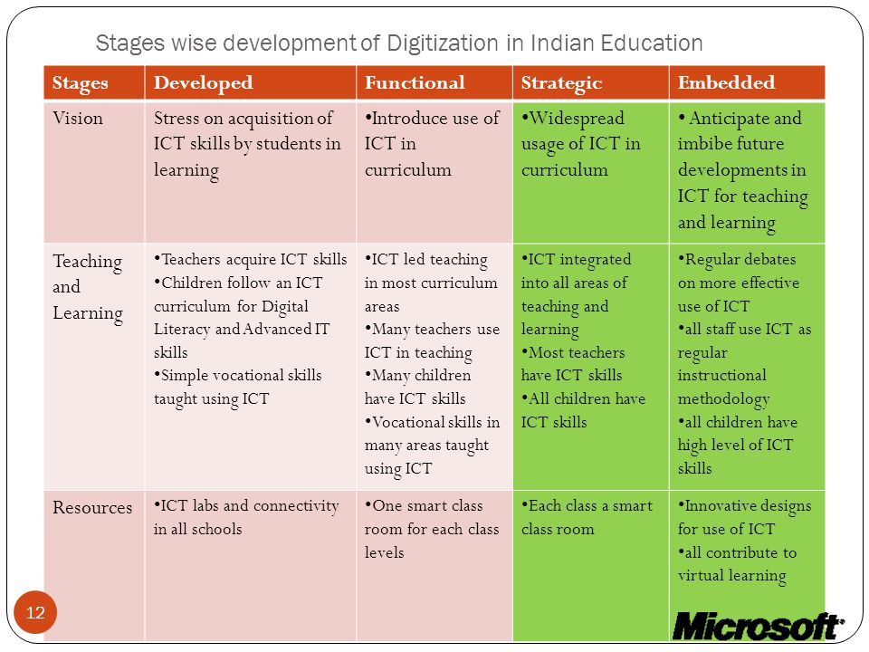 Stages wise development of Digitization in Indian Education StagesDevelopedFunctionalStrategicEmbedded VisionStress on acquisition of ICT skills by students in learning Introduce use of ICT in curriculum Widespread usage of ICT in curriculum Anticipate and imbibe future developments in ICT for teaching and learning Teaching and Learning Teachers acquire ICT skills Children follow an ICT curriculum for Digital Literacy and Advanced IT skills Simple vocational skills taught using ICT ICT led teaching in most curriculum areas Many teachers use ICT in teaching Many children have ICT skills Vocational skills in many areas taught using ICT ICT integrated into all areas of teaching and learning Most teachers have ICT skills All children have ICT skills Regular debates on more effective use of ICT all staff use ICT as regular instructional methodology all children have high level of ICT skills Resources ICT labs and connectivity in all schools One smart class room for each class levels Each class a smart class room Innovative designs for use of ICT all contribute to virtual learning 12