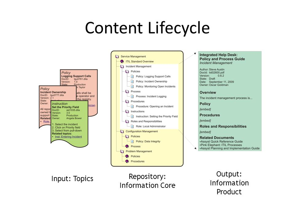 Content Lifecycle Input: Topics Output: Information Product Repository: Information Core