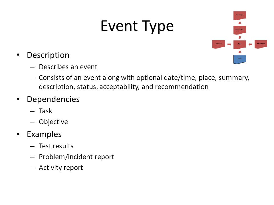 Event Type Description – Describes an event – Consists of an event along with optional date/time, place, summary, description, status, acceptability,