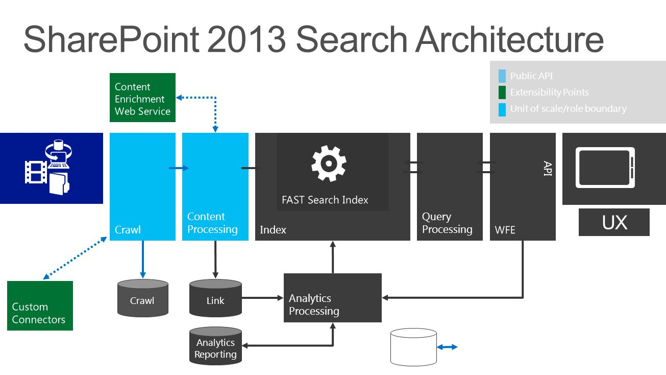 Search Admin Content UX Crawl Content Processing Index Query ProcessingWFE API Analytics Processing Crawl Search Admin Link Analytics Reporting FAST S
