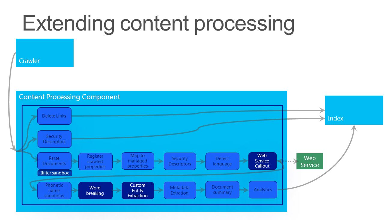 Content Processing Component Web Service Crawler Index