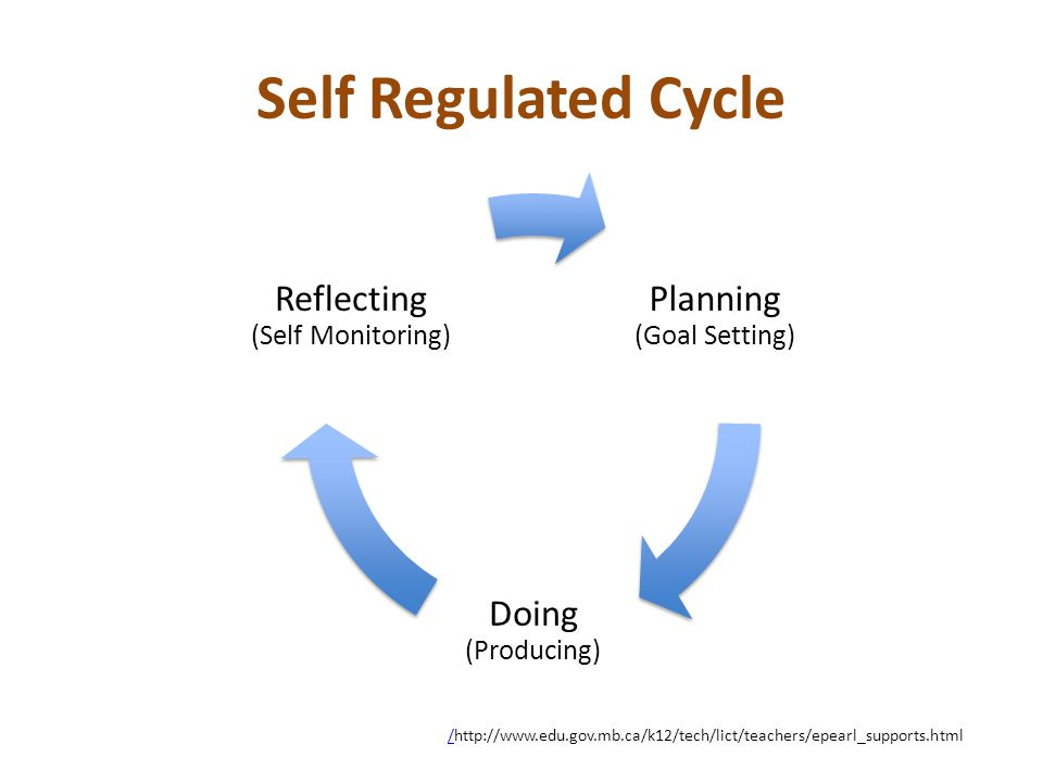 Self Regulated Cycle //http://www.edu.gov.mb.ca/k12/tech/lict/teachers/epearl_supports.html Planning (Goal Setting) Doing (Producing) Reflecting (Self