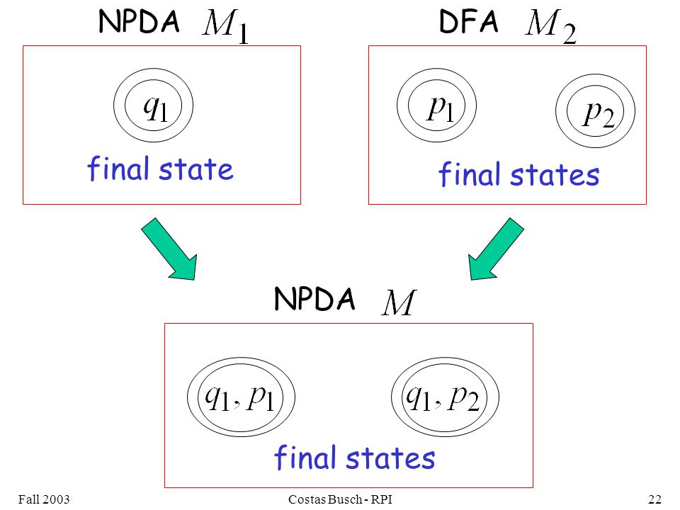 Fall 2003Costas Busch - RPI22 final state final states NPDADFA final states NPDA