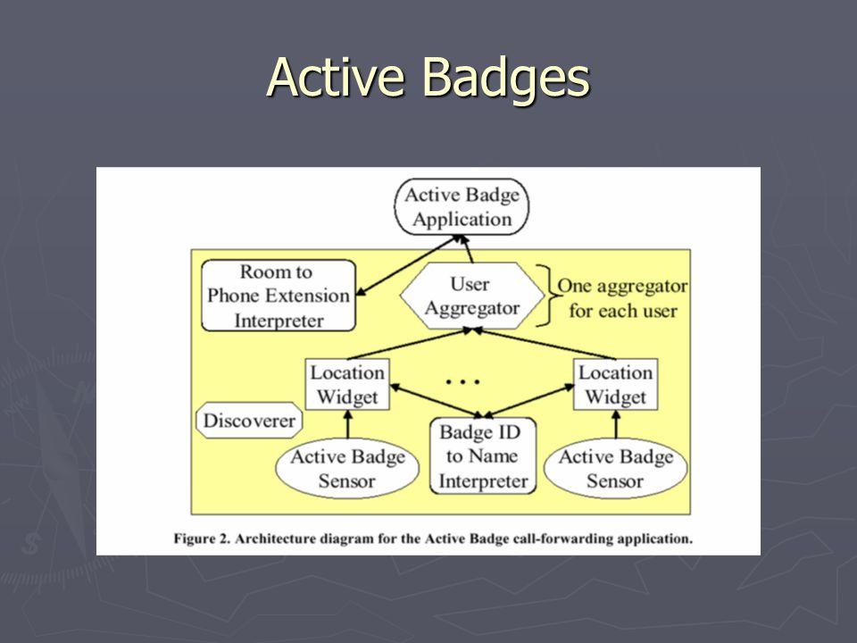 Active Badges