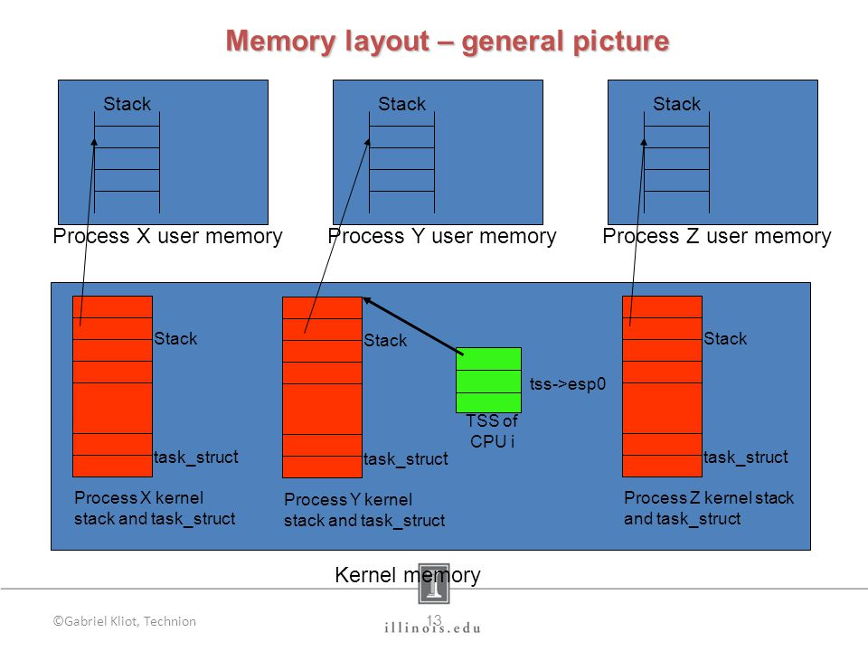 ©Gabriel Kliot, Technion13 Memory layout – general picture Stack Process Y user memory TSS of CPU i tss->esp0 Stack Process X user memory Stack Process Z user memory Kernel memory Stack Process Z kernel stack and task_struct task_struc t Stack Process X kernel stack and task_struct task_struc t Stack Process Y kernel stack and task_struct task_struc t
