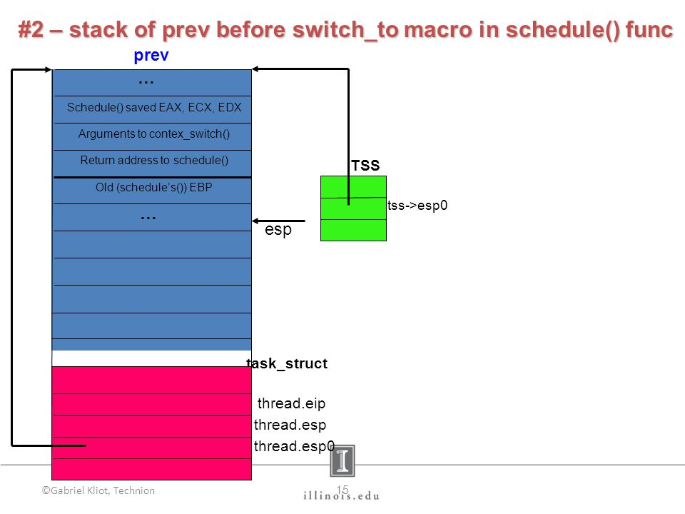 ©Gabriel Kliot, Technion15 prev TSS tss->esp0 esp #2 – stack of prev before switch_to macro in schedule() func task_struct thread.eip thread.esp thread.esp0 Schedule() saved EAX, ECX, EDX Old (schedule's()) EBP Arguments to contex_switch() Return address to schedule() … …
