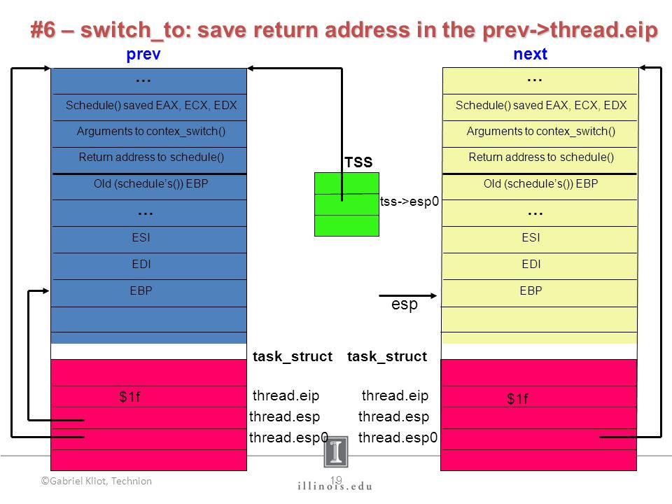 ©Gabriel Kliot, Technion19 next TSS tss->esp0 prev Schedule() saved EAX, ECX, EDX Old (schedule's()) EBP Arguments to contex_switch() Return address to schedule() EDI ESI EBP … task_struct thread.eip thread.esp thread.esp0 Schedule() saved EAX, ECX, EDX Old (schedule's()) EBP Arguments to contex_switch() Return address to schedule() EDI ESI EBP … esp $1f thread.eip thread.esp thread.esp0 task_struct … #6 – switch_to:save return address in the prev->thread.eip #6 – switch_to: save return address in the prev->thread.eip $1f …
