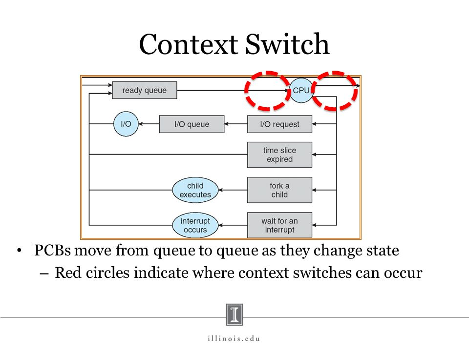 Context Switch Switch between one program control flow and another Context – Machine level: – integer/floating pt/stack/heap/PCB registers – status registers: overflow, branch – memory status: tlb, L1, L2, L3, cache, virtual memory status, addressing faults, memory ops – pipeline/hyperthread status – interrupts: status, pending