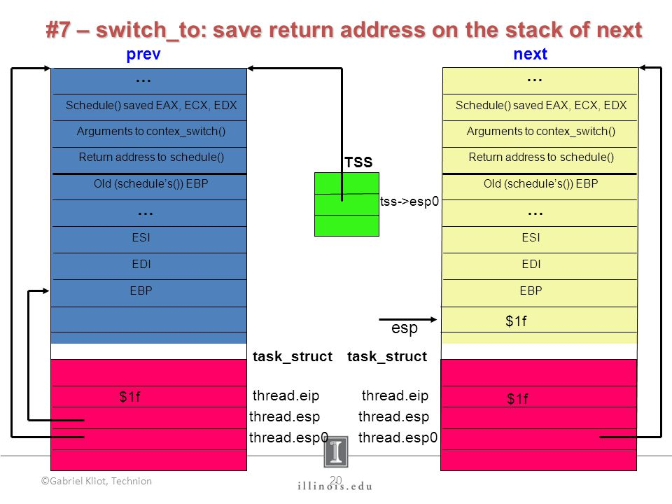 ©Gabriel Kliot, Technion20 next TSS tss->esp0 prev Schedule() saved EAX, ECX, EDX Old (schedule's()) EBP Arguments to contex_switch() Return address to schedule() EDI ESI EBP … task_struct thread.eip thread.esp thread.esp0 Schedule() saved EAX, ECX, EDX Old (schedule's()) EBP Arguments to contex_switch() Return address to schedule() EDI ESI EBP … esp $1f thread.eip thread.esp thread.esp0 task_struct … $1f #7 – switch_to:save return address on the stack of next #7 – switch_to: save return address on the stack of next $1f …