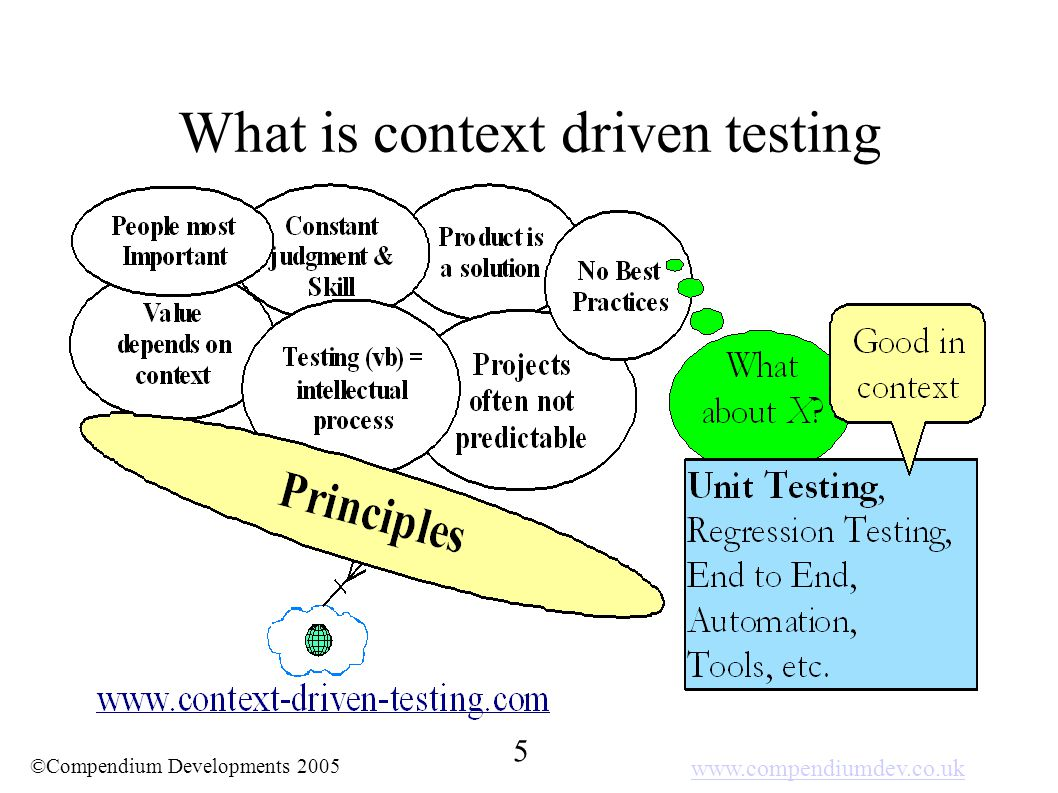www.compendiumdev.co.uk 5 ©Compendium Developments 2005 What is context driven testing