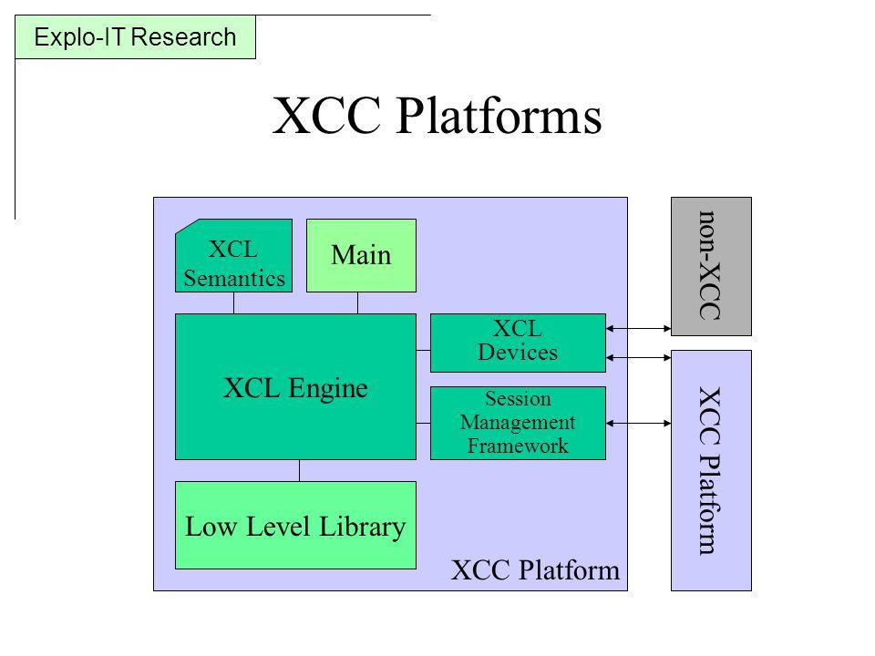 Explo-IT Research XCC Platform XCC Platforms XCL Engine Main XCL Devices Session Management Framework Low Level Library XCL Semantics XCC Platform non-XCC
