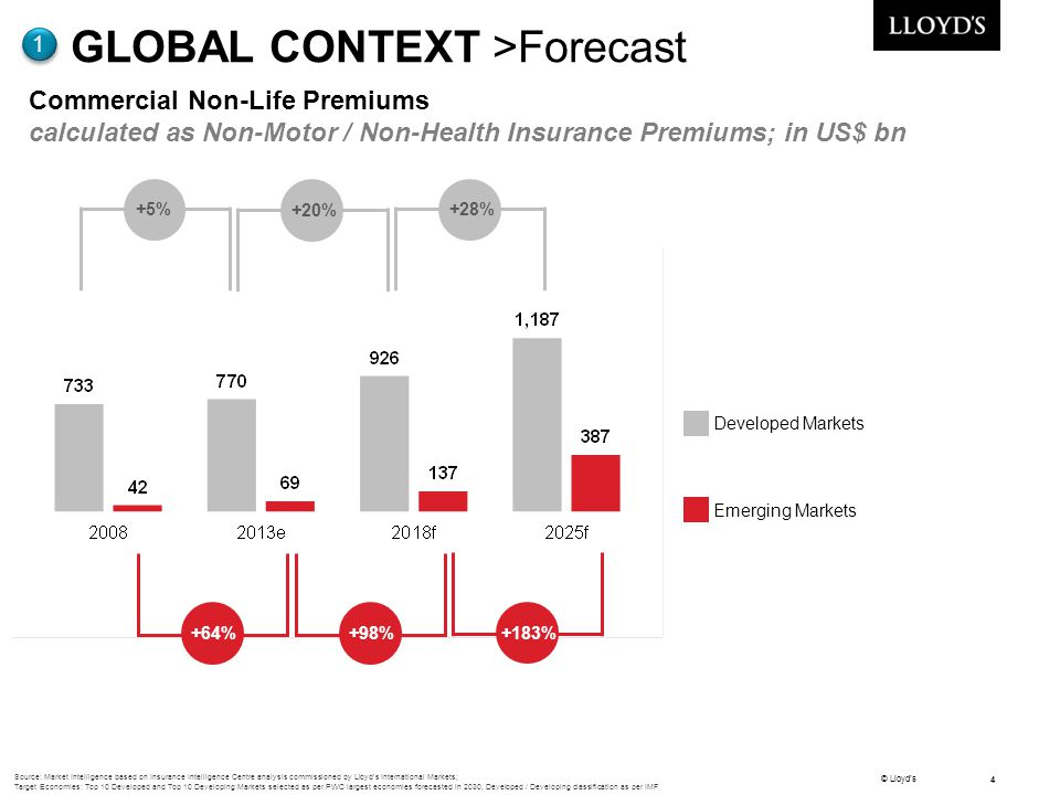 © Lloyd's 4 GLOBAL CONTEXT >Forecast 1 Commercial Non-Life Premiums calculated as Non-Motor / Non-Health Insurance Premiums; in US$ bn Developed Marke