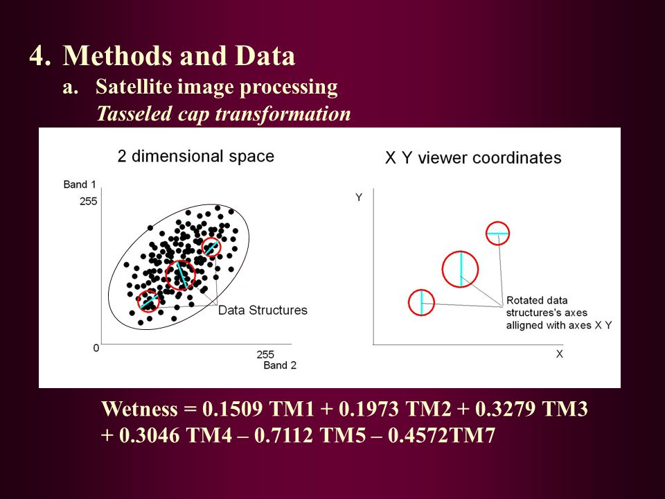 4.Methods and Data a.