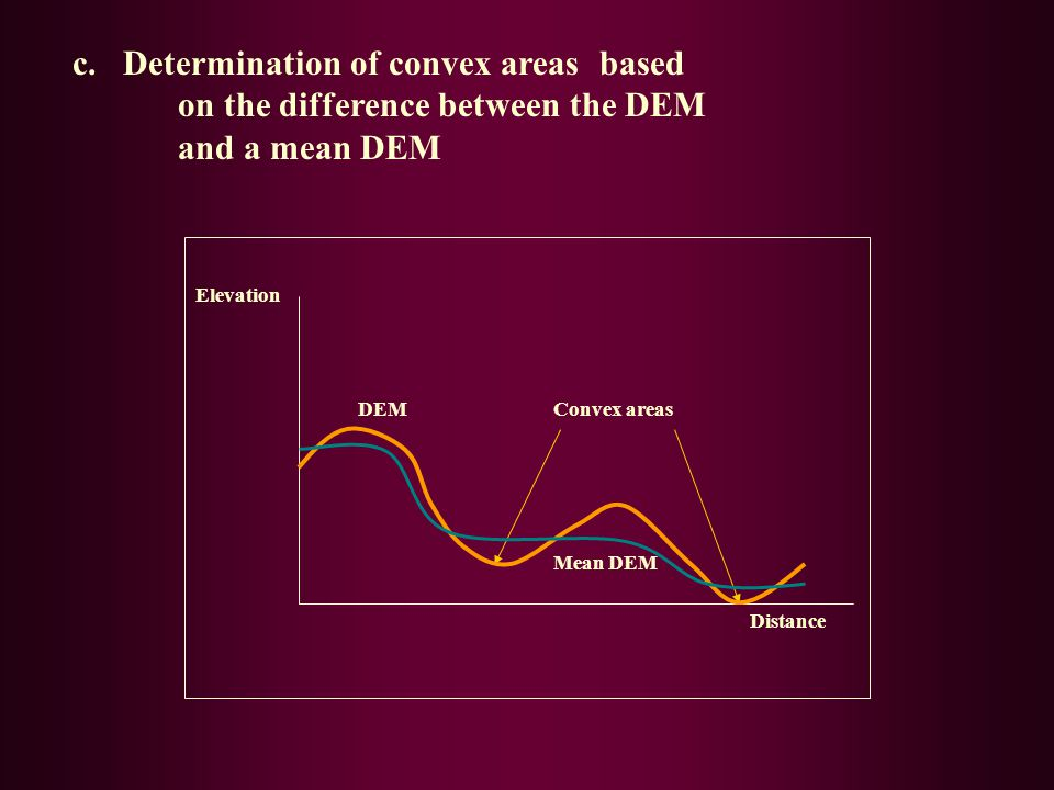 Elevation Distance DEM Mean DEM Convex areas c. Determination of convex areas based on the difference between the DEM and a mean DEM