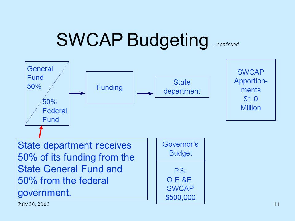 July 30, 200314 SWCAP Budgeting - continued Governor's Budget P.S.