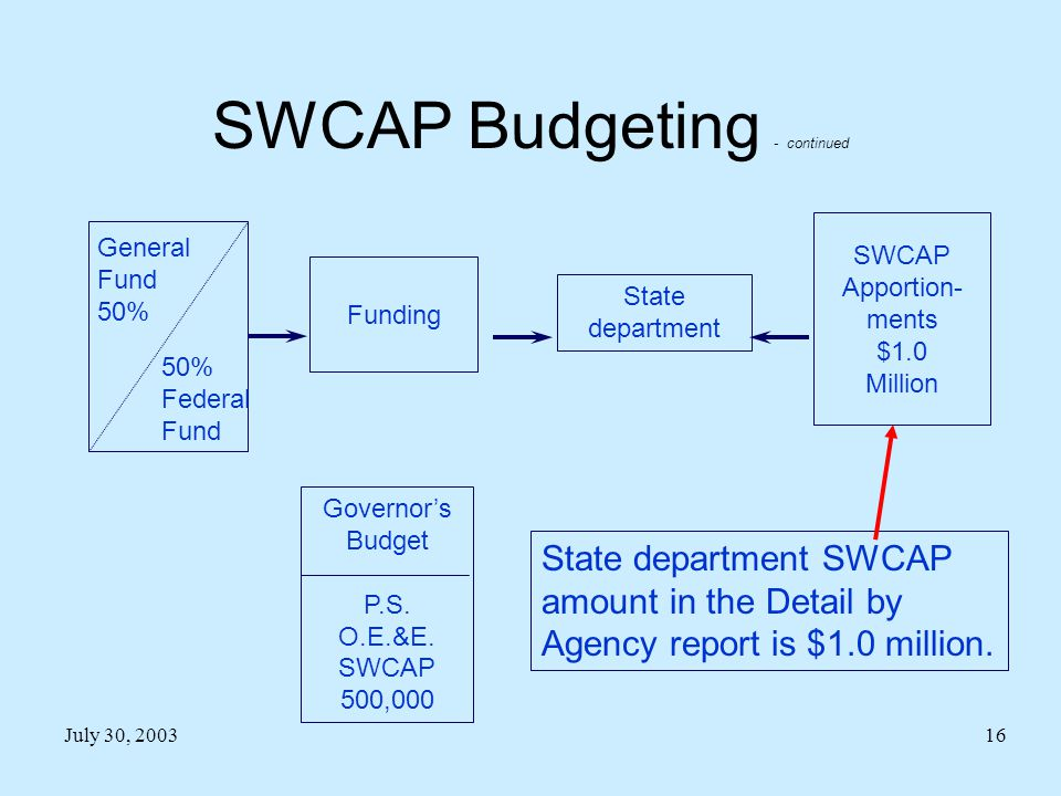 July 30, 200316 Governor's Budget P.S. O.E.&E. SWCAP 500,000 State department Funding SWCAP Apportion- ments $1.0 Million General Fund 50% Federal Fun