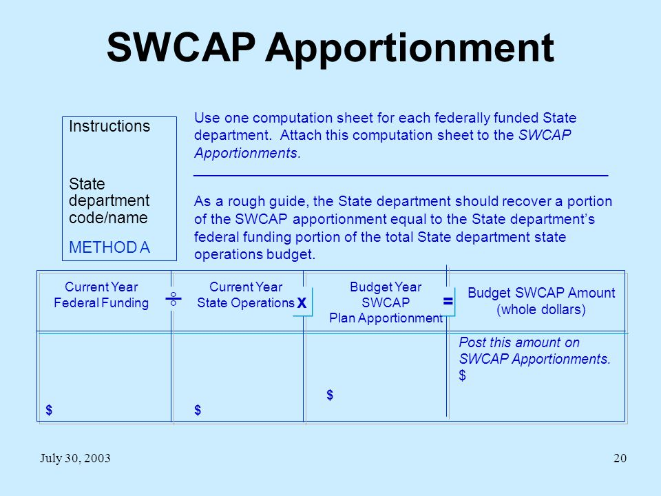 July 30, 200320 SWCAP Apportionment Instructions State department code/name METHOD A Use one computation sheet for each federally funded State department.