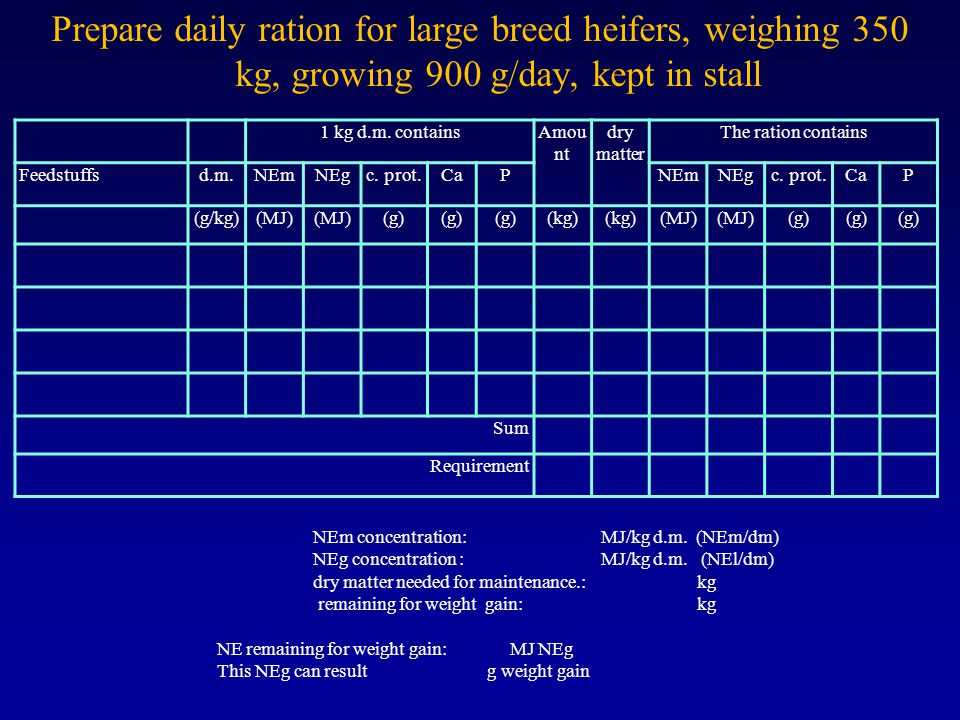 Prepare daily ration for large breed heifers, weighing 350 kg, growing 900 g/day, kept in stall 1 kg d.m.