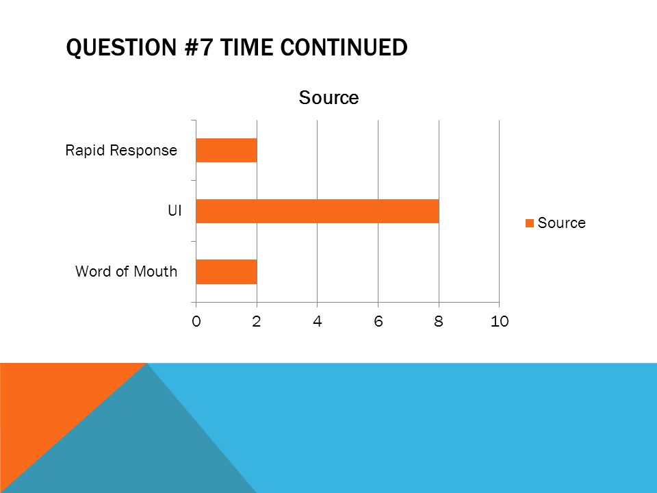 QUESTION #7 TIME CONTINUED